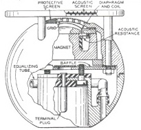 "Simplified cross-section of the Western Electric 630A ""8-Ball"" microphone"
